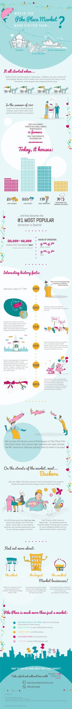 Pike Place Market Infographic