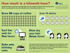 What's in a killowatt hour?
