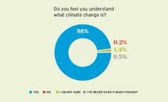 Climate Survey Pie