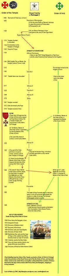Survivance de l'Ordre du Temple au Portugal après le Concile de Vienne de 1311= l'Ordre du Christ