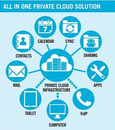#PrivateCloud Solutions and its benefits to grow your business.