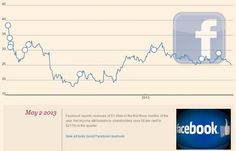 Facebook's IPO a year on [Interactive]