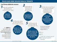 Hasta hoy cooperativas podrán pedir exoneración de las contribuciones Chart, Coops