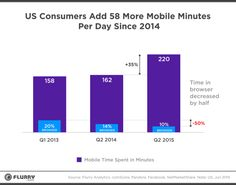 Seven Years Into The Mobile Revolution: Content is... | Flurry Insights Blog
