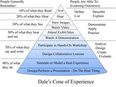 Edgar Dale's Cone of Experience of how we learn and recall from the field of instructional design