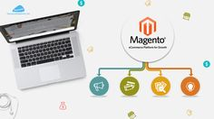 If you are looking for expert Magento developers then Panacea Infotech is the right place get to Website Development Magento E-commerce. We provide quality services in and around magento ecommerce.