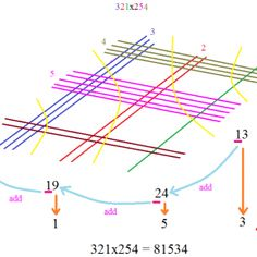 323. AN AMAZING WAY TO MULTIPLY NUMBERS WITH LINES!!!!!!!!!!!!