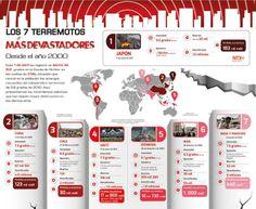 #Infografia Los 7 #Terremotos más devastadores desde el año 2000 vía @Candidman  Este 1 de abril se registró un sismo de 8.2 grados en la Escala de Richter en las costas de Chile, situación que revivió los amargos recuerdos del catastrófico terremoto de 8.8 grados de 2010.  Aquí presentamos los movimientos telúricos que dejaron mayor destrucción en los últimos años.