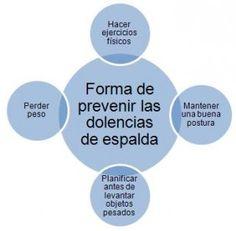 Prevencion de dolor de espalda    http://eliminesudolordeespalda.com/blog/prevencion-del-dolor-de-espalda