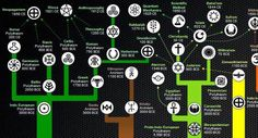 Check out this excellent diagram that mapshow world religions have changed and developed, from the beginning of history to nowSimon E. Davies at the . World Religions, Human Development, Viking Age, Parent Resources, History Facts, Just Giving, Mythology, Christianity, Evolution