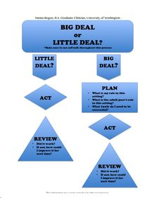 Big Deal, Little Deal? A Lesson in Executive Function-associated with social-cognitive deficits and difficulties with pragmatic language comprehension. From Hannah B. Pinned by SOS Inc. Resources Childress & Porter Inc. Study Skills, Coping Skills, Social Skills, Life Skills, Speech Language Pathology, Speech And Language, Hanna, School Social Work, Social Behavior