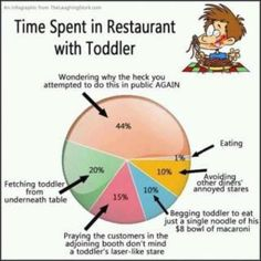 Time Spent in Restaurant with a Toddler
