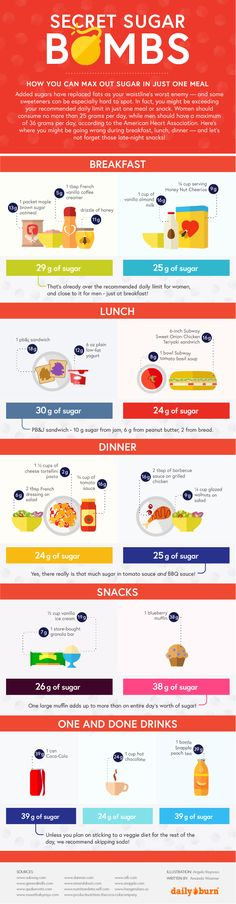 Does Your Daily Sugar Intake Look Like This? by dailyburn #Infographic #Food #Sugar