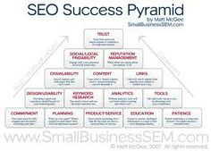 SEO Success Pyramid