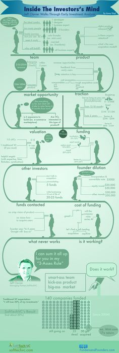 Inside the Investor's Mind[INFOGRAPHIC]