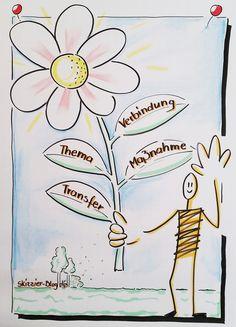 Ein gutes Plakat zur Eröffnung Ihres Workshops zeigt Ihre Souveranität!