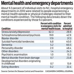 N.C. emergency departments see twice as many mental-health patients as those in other states - North Carolina hospitals have nearly twice as many people seeking help in their emergency departments for a mental-health issue that the national average, according to a federal study.