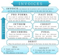 Types of Invoice - Cashflow management - Accounting Notes, Accounting Classes, Accounting Basics, Accounting Principles, Accounting Student, Bookkeeping And Accounting, Accounting And Finance, Accounting Humor, Business Accounting