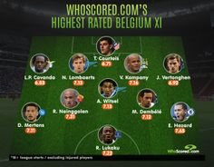 Belgium's Highest Rated XI