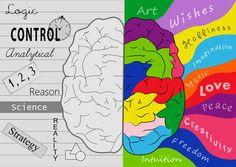 hemisferio derecho del cerebro - Buscar con Google