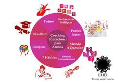 Coaching Educacional para Alunos: - Inteligências Múltiplas - Pontos Fortes - Método 4 Question - Estímulo Comportamental - 7 Hábitos - Disciplina - Resultado - Futuro http://eliabekosta.wix.com/eliabekostacoach