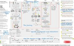 Customer Experience Mapping & «