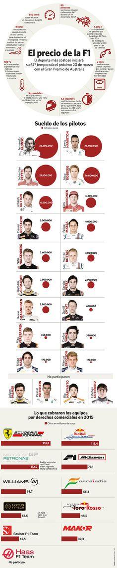 El precio de la F1