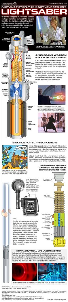 Facts and Fiction: How Star Wars Lightsabers Work [Infographic] | Geeks are Sexy Technology News