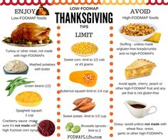Low-FODMAP Thanksgiving Tips! Please share -thanks! High Fodmap Foods, Fodmap Diet, Low Fodmap, Fodmap Recipes, Diet Recipes, Fructose Free, Quinoa Salat, Healthy Breakfast Recipes, Healthy Eating