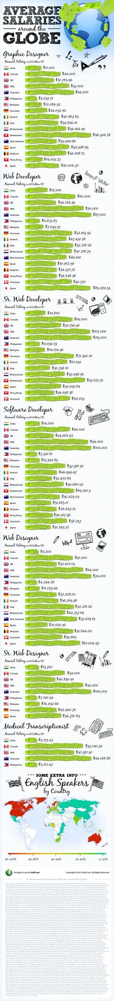 Average salaries around the Globe (Graphic Design, Software Developer, Web Designer, Medical Transcriptionist) Info Board, Medical Transcriptionist, Social Studies, Social Media, Web Design, Design Ideas, Moving To Australia, Religion, Information Graphics