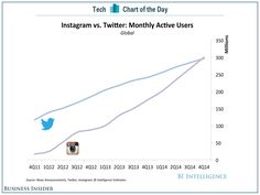 Evolución del número de usuarios: Instagram vs Twitter. Twitter, Internet, Digital Marketing, Ebooks, Instagram, Social Media, Business, Day, Competitor Analysis