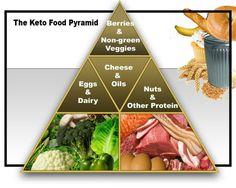 Cara Diet Praktis Dan Sehat Dengan Pola Diet Ketogenik  Apa itu Diet Ketogenik..?