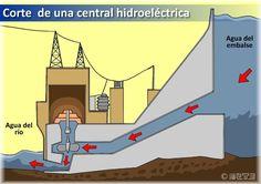 Blog de la energía