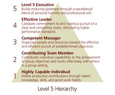 5 Levels of leadership.. - Jim Collins