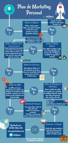PLAN DE MARKETING PERSONAL #INFOGRAFIA #INFOGRAPHIC #MARKETING