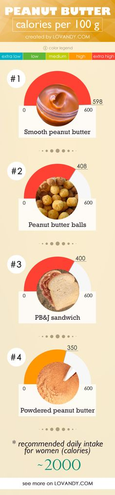 How many calories are there in a peanut butter? Is there a difference between powdered and creamy ones? What about peanut butter balls, pies and frostings? Calorie Chart, Peanut Butter Balls, Food Charts, Helpful Hints, Vitamins, Tasty, Useful Tips, Vitamin D, Food Tables