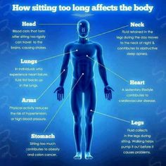 The dangers of prolonged sitting.. Please take extra caution with whatever you are doing. Your health should be your utmost concern. SHARE this info to others as well..