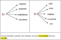 Gli articoli: determinativi, indeterminativi, partitivi | ItalianoLiber