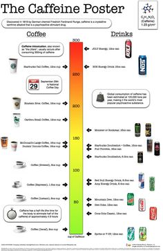 Good site for information about caffeine in energy drinks, coffee, soda, tea and even food.