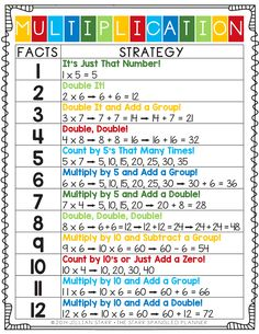 If you've ever taught multiplication, you know how hard it can be to help students build fluency with their facts. All of our students process the concept of multiplication differently, and therefore will build their fluency and understanding at different Math For Kids, Fun Math, Math Activities, Math Help, Division Activities, Learning Multiplication, Multiplication Strategies, Teaching Math, Multiplication Tables