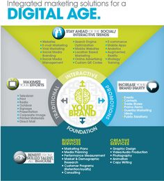 Integrated Marketing Solutions for a Digital AGe