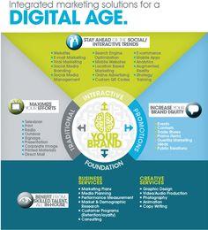 Advertising, SEO, marketing, PR, social media, Gulfport Biloxi MS The Focus Group