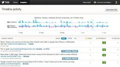 Twitter now lets you view detailed analytics on engagement for your tweets as well as a breakdown of who follows you.