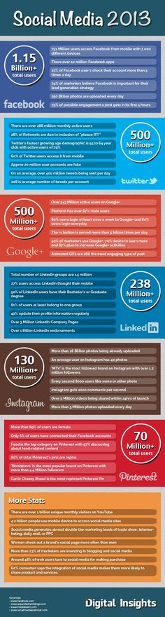 Digital Insights has produced a terrific new infographic that presents all the 2013 Social Media stats you could hope for and more.Check it out below. via Infographic: The Year in Social Media Marketing Digital, Strategisches Marketing, Marketing Trends, Internet Marketing, Online Marketing, Social Media Marketing, Content Marketing, Mobile Marketing, Marketing Strategies