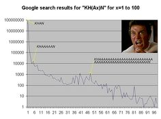 "Google search results for ""KH(Ax)N"" for x=1 to 100 by flashman, via Flickr; Oh man, this is funny....Oh man, I have been pinning for way too long."