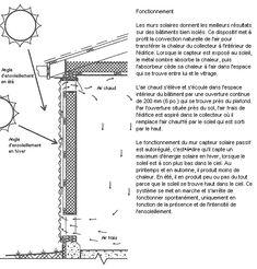 Mur solaire passif. Avec la permission du Service de plans du Canada.