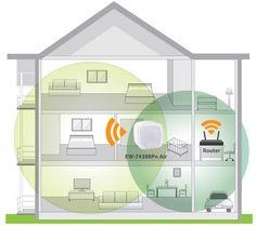 Extinderea retelei Wi-Fi in locuita sau la birou se poate face cu costuri minime apeland la EDIMAX N300 Smart EW-7438Rpn Air. EW-7438RPn Air este un extender wireless prevazut cu un procesor de 580MHz care imbunatateste performanta Wi-Fi cu pana la 45%, fiind este prevazut cu doua antene interne de inalta performanta. Daca aveti copii este ideal deoarece se poate opri de la distanta prin intermediul aplicatiei smartphone