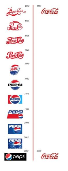 Which is older Coca-Cola or Pepsi-Cola? Coca-Cola was first made in 1885 and Pepsi-Cola was made in the Logo Pepsi, Logo Evolution, Design Poster, Logo Design, Design Humor, Brand Design, Identity Design, Visual Identity, Brand Identity