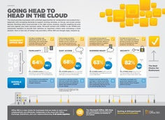 #Office365 vs #GoogleApps #Infographic Technology Management, Office 365, Microsoft Office, Infographic, App, Computers, Cloud, Knowledge, Apps