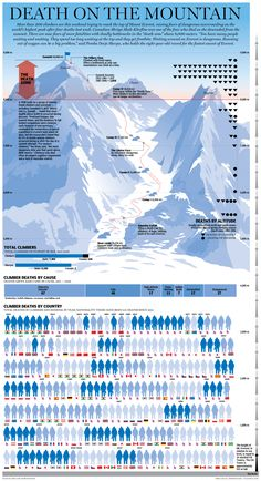 Graphic  A chronicle of all of the lives claimed by Mount Everest -  Infographic - 6d109e0c2c